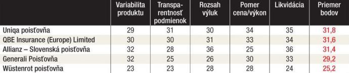 Tabuľka s výsledkami hlasovania