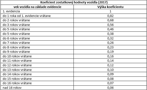 tabuľka – koeficient podľa veku