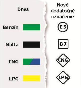 symboly - označenie palív