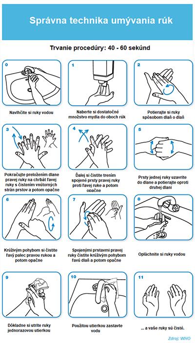 Technika správneho umývania rúk - postup